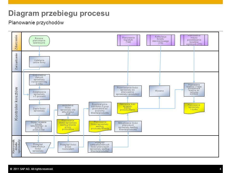 ©2011 SAP AG. All rights reserved.4 Diagram przebiegu procesu Planowanie przychodów Kontroler kosztów Kierownik działu sprzedaży Zdarzenie Zarządzanie