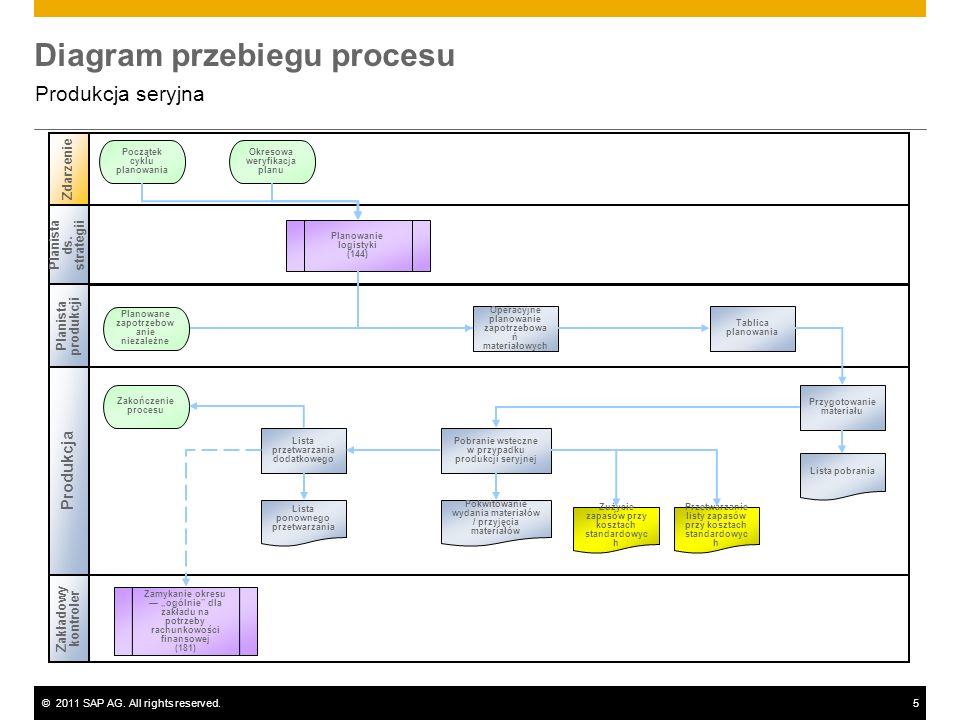 ©2011 SAP AG. All rights reserved.5 Diagram przebiegu procesu Produkcja seryjna Planista ds. strategii Planista produkcji Zakładowy kontroler Zdarzeni