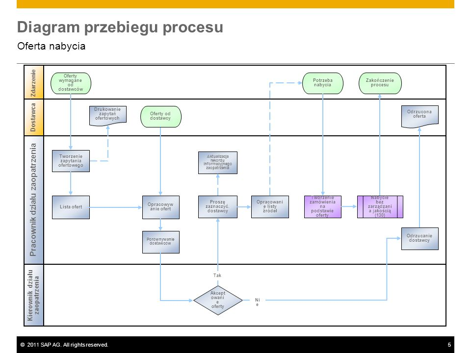 ©2011 SAP AG. All rights reserved.5 Diagram przebiegu procesu Oferta nabycia Pracownik działu zaopatrzenia Zdarzenie Kierownik działu zaopatrzenia Dos