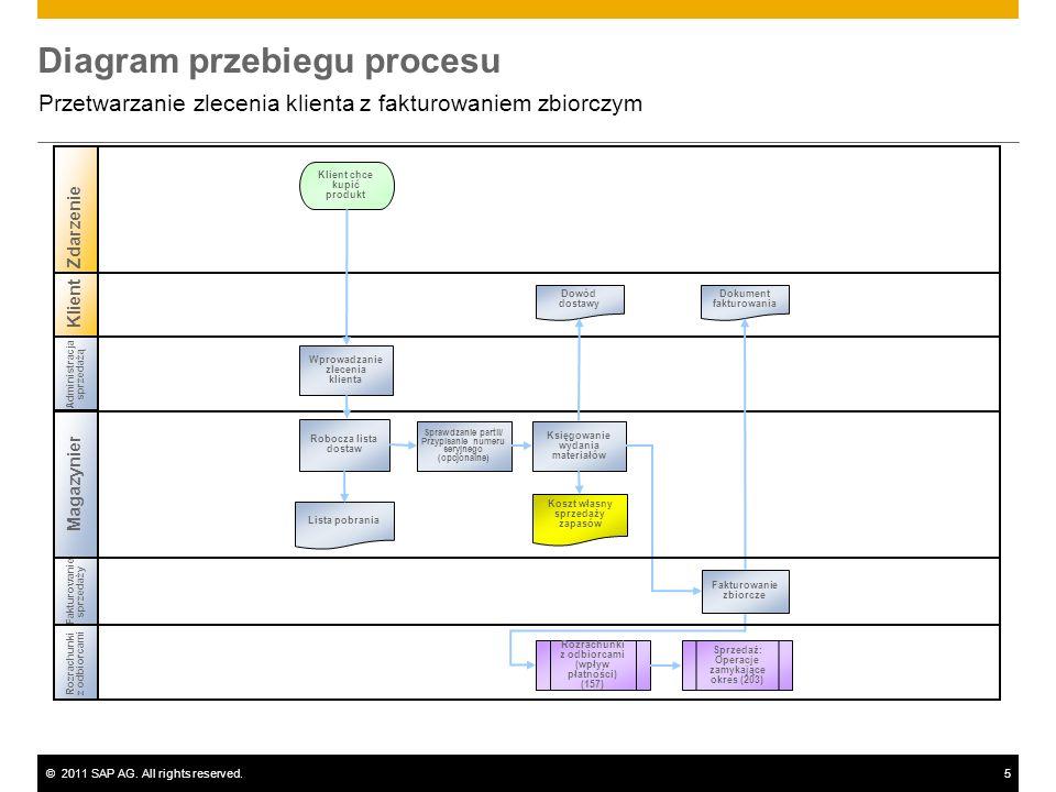 ©2011 SAP AG. All rights reserved.5 Diagram przebiegu procesu Przetwarzanie zlecenia klienta z fakturowaniem zbiorczym Klient Administracja sprzedażą