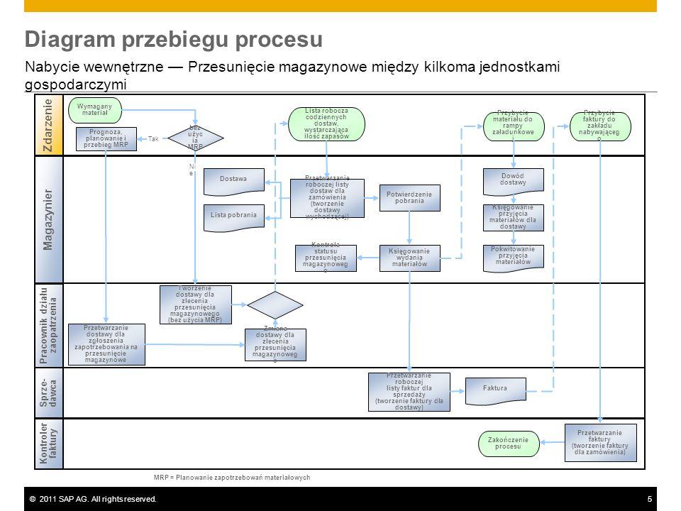 ©2011 SAP AG. All rights reserved.5 Diagram przebiegu procesu Nabycie wewnętrzne Przesunięcie magazynowe między kilkoma jednostkami gospodarczymi Maga