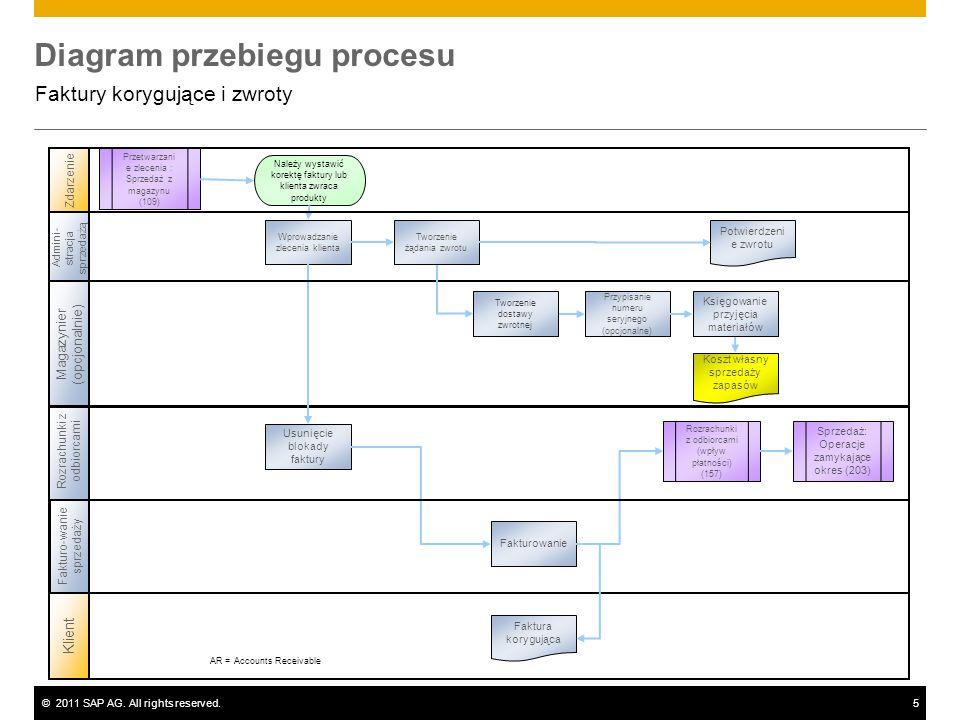 ©2011 SAP AG. All rights reserved.5 Diagram przebiegu procesu Faktury korygujące i zwroty Rozrachunki z odbiorcami Admini- stracja sprzedażą Klient Zd