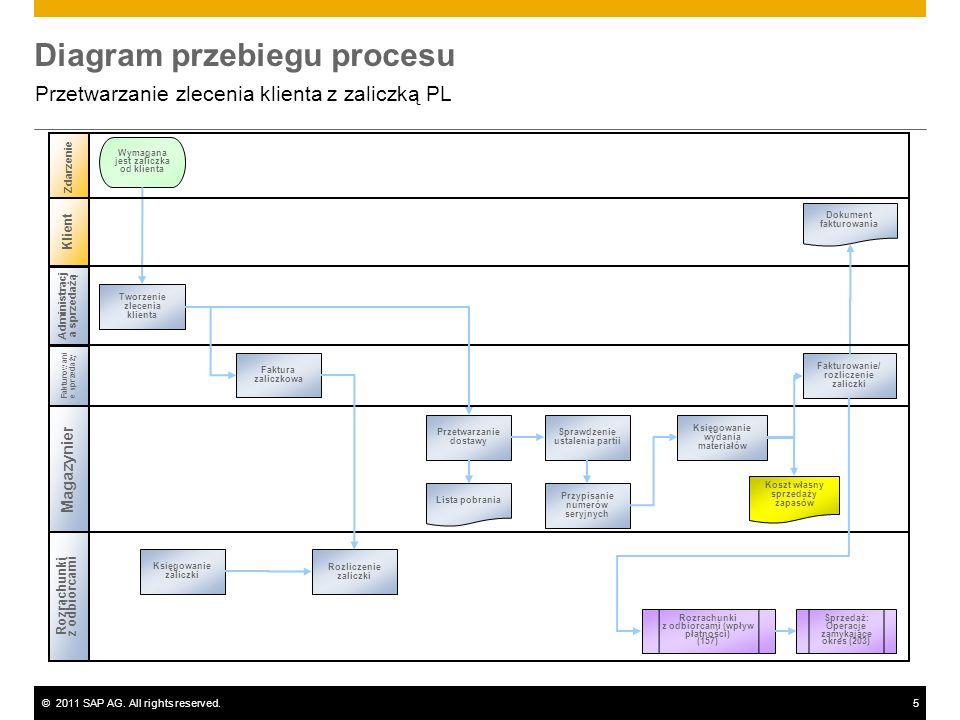 ©2011 SAP AG. All rights reserved.5 Diagram przebiegu procesu Przetwarzanie zlecenia klienta z zaliczką PL Administracj a sprzedażą Magazynier Rozrach