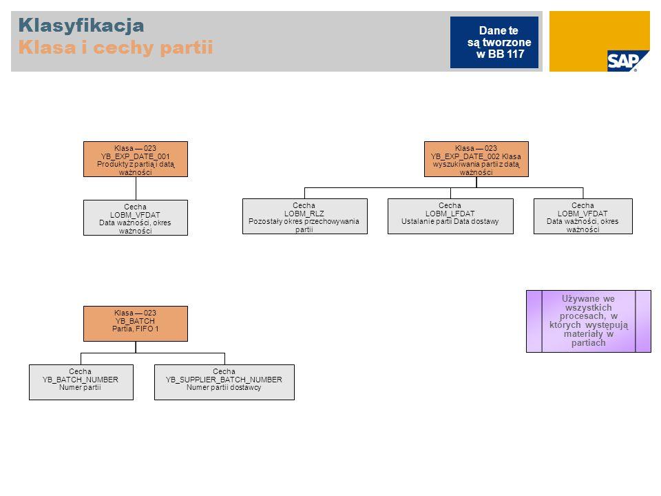 Klasyfikacja Klasa i cechy zatwierdzania zamówienia Class032 K2K_CL_REL_CEKKO Zatwierdzenie zamówienia na poziomie nagłówka Cecha K2K_PURCH_ORD_TYPE Order type(Zakup) Cecha K2K_PURCH_ORD_VALUE FO Zamówienie z okresem NB Zamówienie standardowe Kwota i waluta krajowa Grupa zaopatrzeniowa Cecha K2K_PURCH_GRP Purchasing group Procesy nabycia z użyciem strategii zatwierdzenia zamówienia Dane te są tworzone w BB 104 Łączna wartość zamówienia netto Wartości ważności UB Zlecenie przesunięcia magazynowego
