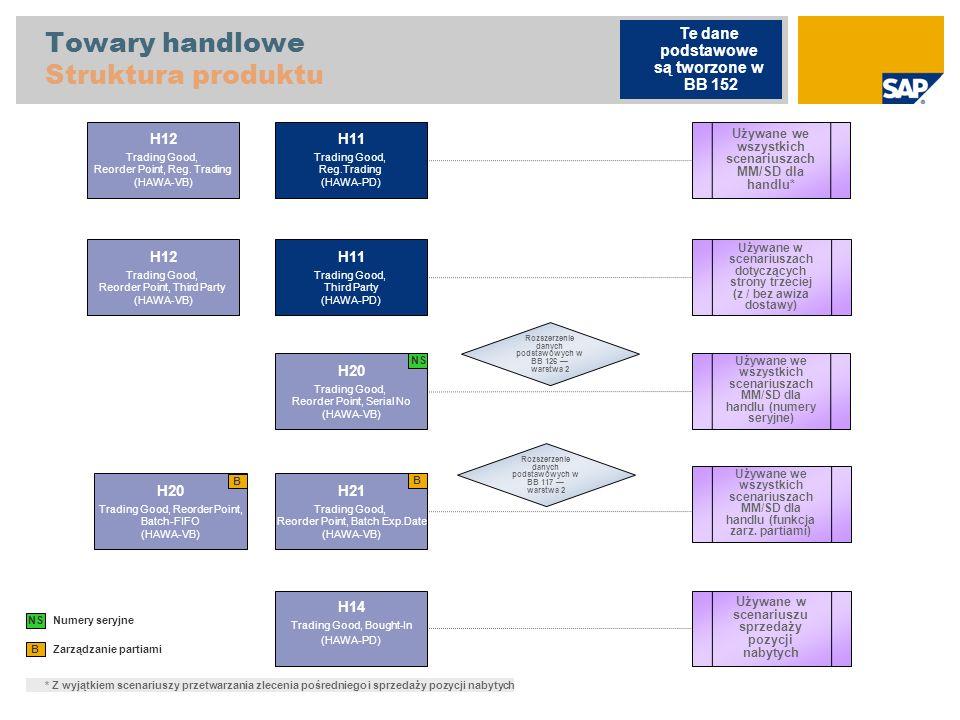 Towary handlowe Struktura produktu Zarządzanie partiami B H11 Trading Good, Reg.Trading (HAWA-PD) H12 Trading Good, Reorder Point, Reg. Trading (HAWA-