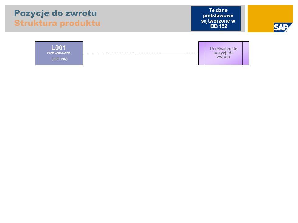 Pozycje do zwrotu Struktura produktu L001 Puste opakowania (LEIH-ND) Przetwarzanie pozycji do zwrotu Te dane podstawowe są tworzone w BB 152