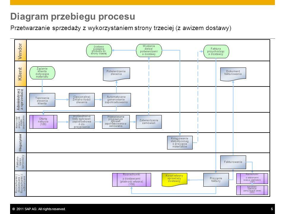 ©2011 SAP AG. All rights reserved.5 Diagram przebiegu procesu Przetwarzanie sprzedaży z wykorzystaniem strony trzeciej (z awizem dostawy) Administracj