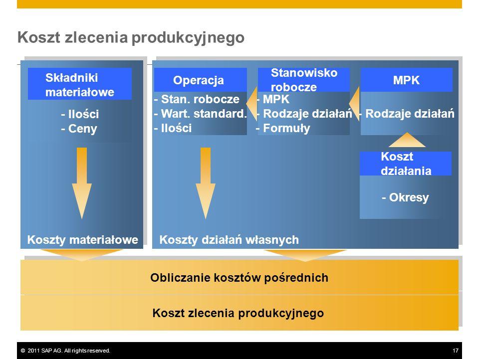 ©2011 SAP AG. All rights reserved.17 Koszt zlecenia produkcyjnego Obliczanie kosztów pośrednich - Stan. robocze - Wart. standard. - Ilości - MPK - Rod