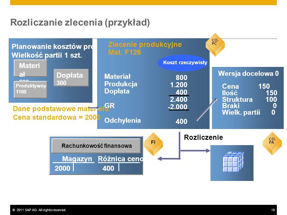 ©2011 SAP AG. All rights reserved.19 Materi ał 600 Planowanie kosztów produktu Wielkość partii 1 szt. CO-PC Zlecenie produkcyjne Mat. F126 800 1.200 4