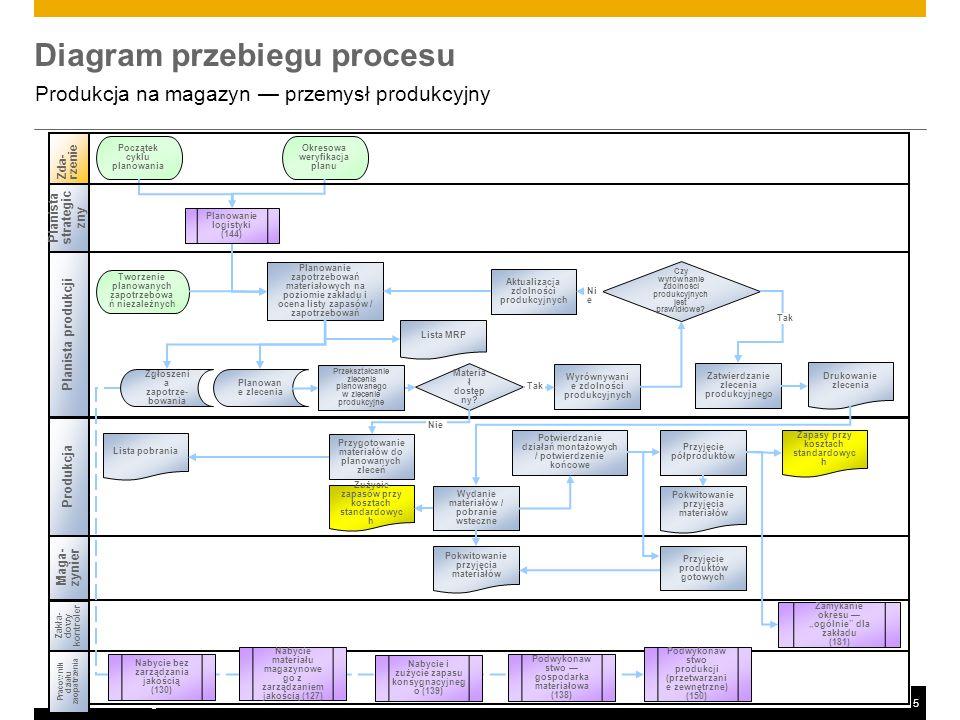©2011 SAP AG. All rights reserved.5 Diagram przebiegu procesu Produkcja na magazyn przemysł produkcyjny Produkcja Zda-rzenie Zakła- dowy kontroler Zam