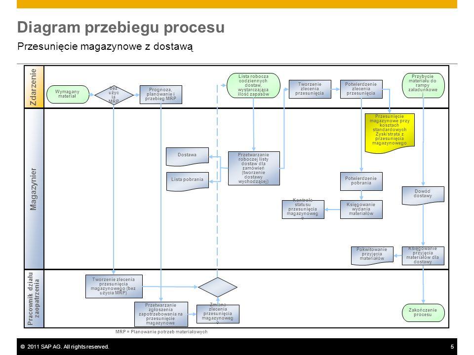 ©2011 SAP AG. All rights reserved.5 Diagram przebiegu procesu Przesunięcie magazynowe z dostawą Magazynier Zdarzenie Pracownik działu zaopatrzenia Pro