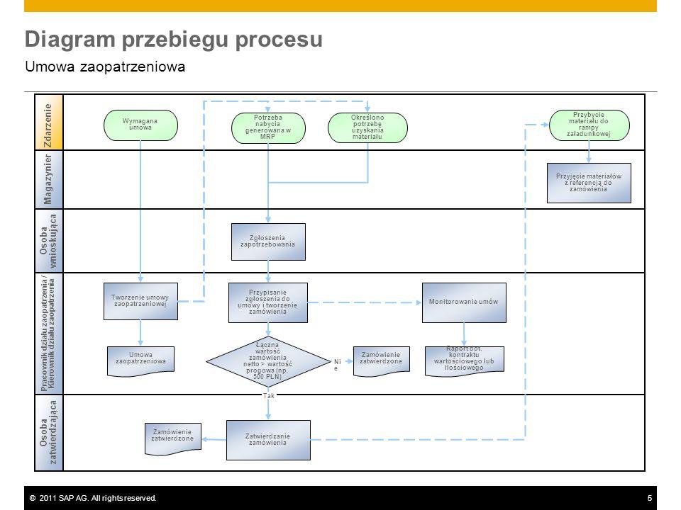 ©2011 SAP AG. All rights reserved.5 Diagram przebiegu procesu Umowa zaopatrzeniowa Pracownik działu zaopatrzenia / Kierownik działu zaopatrzenia Zdarz