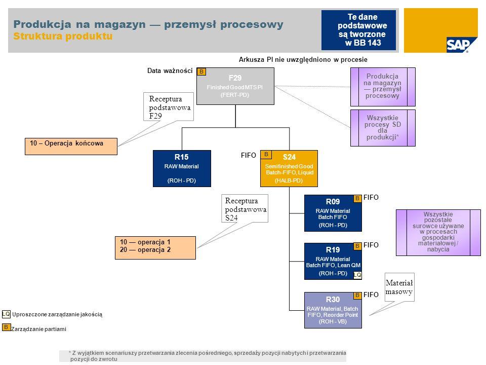 Produkcja na magazyn przemysł procesowy Struktura produktu F29 Finished Good MTS PI (FERT-PD) B 10 – Operacja końcowa Receptura podstawowa F29 10 oper