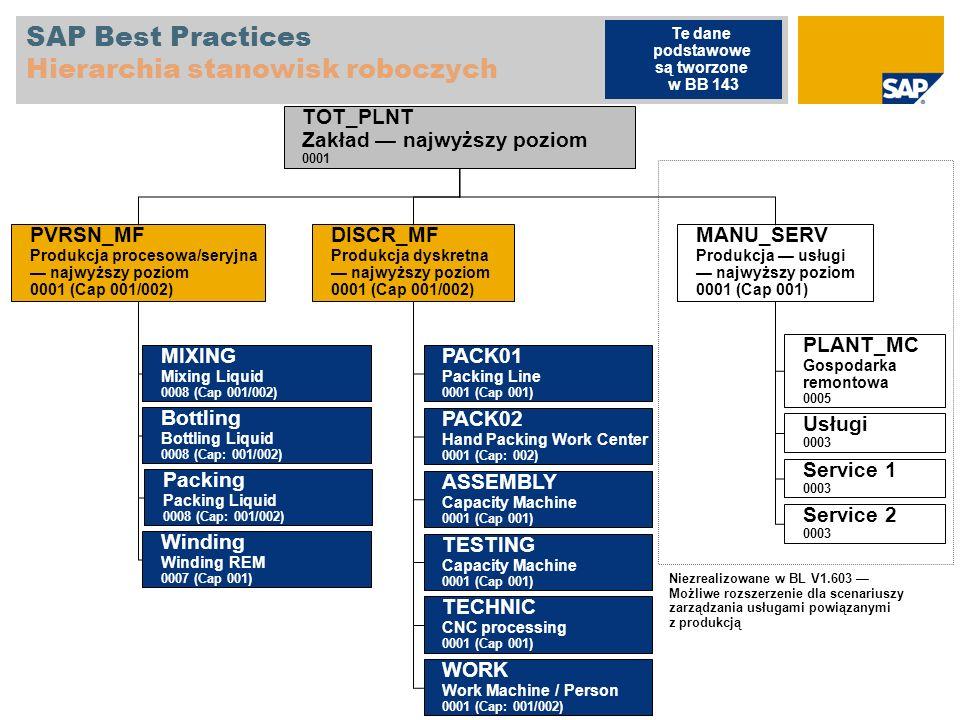 SAP Best Practices Hierarchia stanowisk roboczych MANU_SERV Produkcja usługi najwyższy poziom 0001 (Cap 001) PLANT_MC Gospodarka remontowa 0005 Usługi