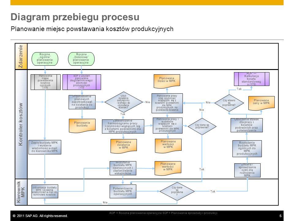 ©2011 SAP AG. All rights reserved.5 Diagram przebiegu procesu Planowanie miejsc powstawania kosztów produkcyjnych Kierownik MPK Zdarzenie Kontroler ko