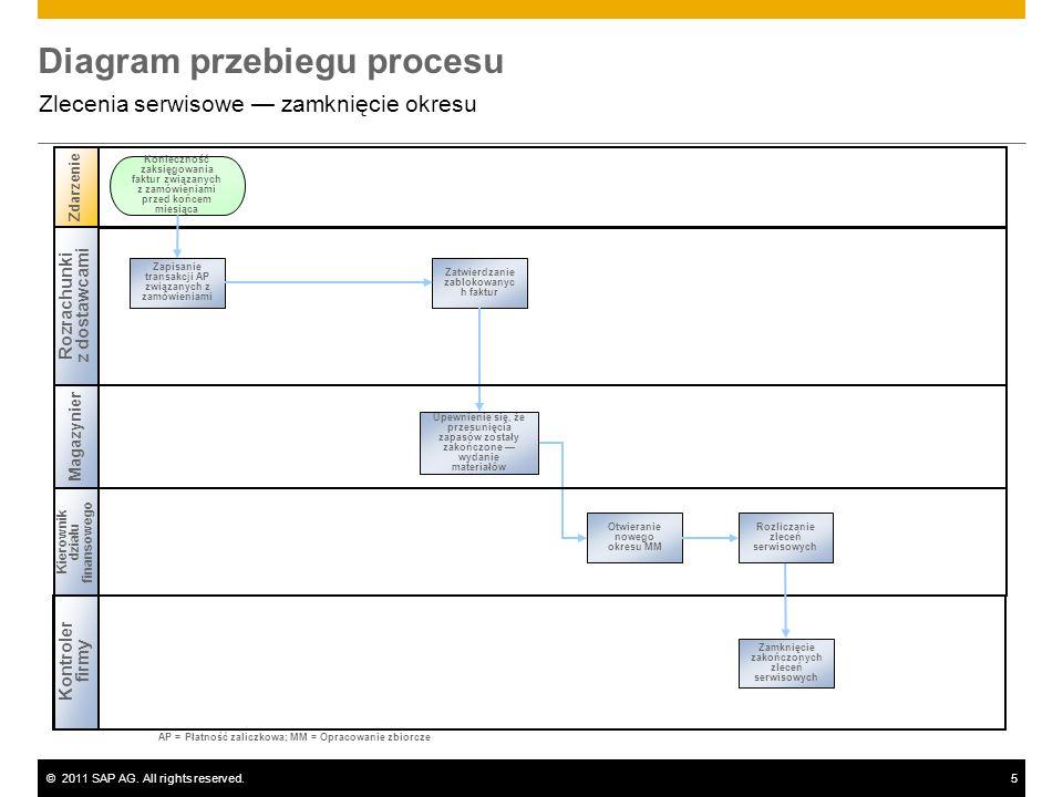 ©2011 SAP AG. All rights reserved.5 Diagram przebiegu procesu Zlecenia serwisowe zamknięcie okresu Rozrachunki z dostawcami Magazynier Zdarzenie Kontr