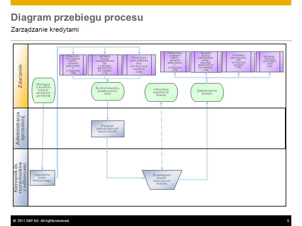 ©2011 SAP AG. All rights reserved.5 Diagram przebiegu procesu Zarządzanie kredytami Kierownik ds. rozrachunków z odbiorcami Zdarzenie Przegląd zabloko