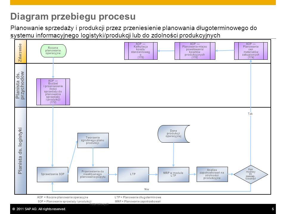 ©2011 SAP AG. All rights reserved.5 Diagram przebiegu procesu Planowanie sprzedaży i produkcji przez przeniesienie planowania długoterminowego do syst