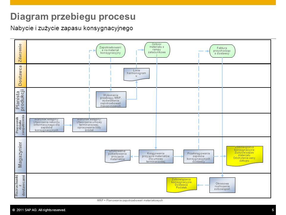 ©2011 SAP AG. All rights reserved.5 Diagram przebiegu procesu Nabycie i zużycie zapasu konsygnacyjnego Planista produkcji Magazynier Rozrachunki z dos