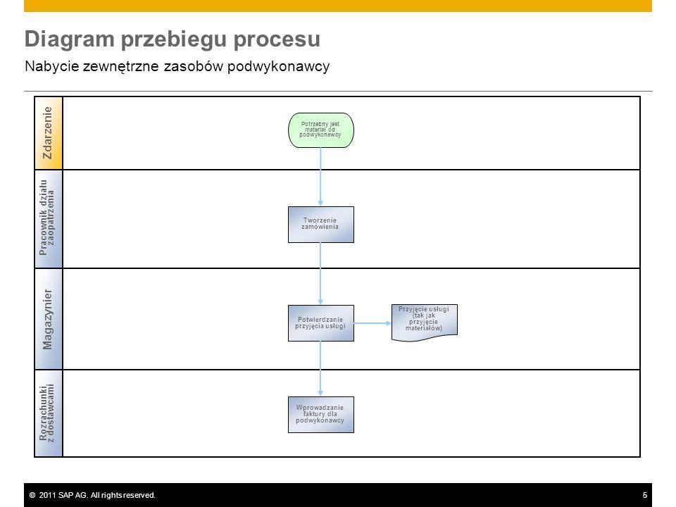 ©2011 SAP AG. All rights reserved.5 Diagram przebiegu procesu Nabycie zewnętrzne zasobów podwykonawcy Pracownik działu zaopatrzenia Magazynier Zdarzen