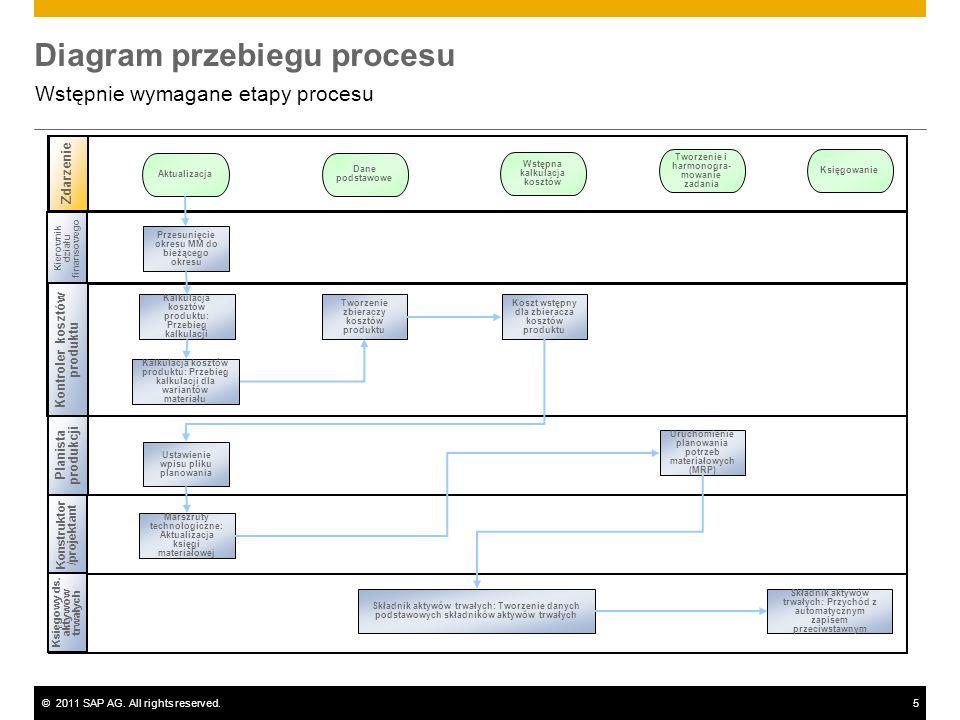 ©2011 SAP AG. All rights reserved.5 Diagram przebiegu procesu Wstępnie wymagane etapy procesu Kierownik działu finansowego Planista produkcji Zdarzeni