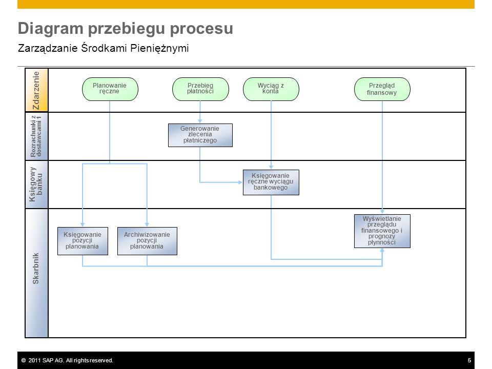 ©2011 SAP AG. All rights reserved.5 Diagram przebiegu procesu Zarządzanie Środkami Pieniężnymi Zdarzenie Rozrachunki z dostawcami 1 Skarbnik Przebieg