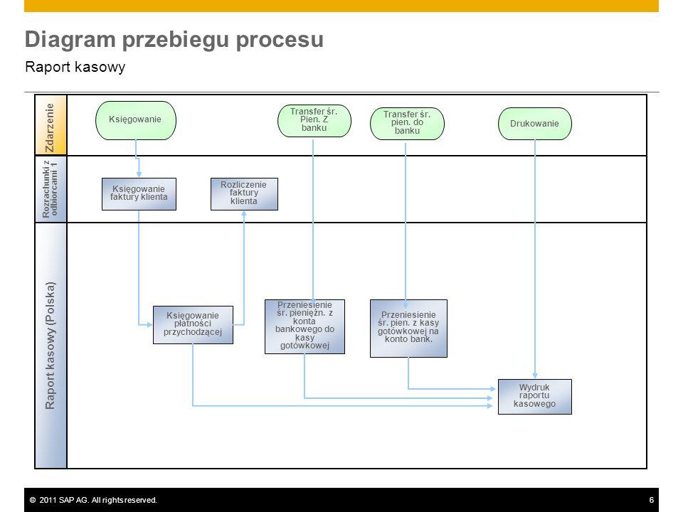 ©2011 SAP AG. All rights reserved.6 Diagram przebiegu procesu Raport kasowy Zdarzenie Rozrachunki z odbiorcami 1 Raport kasowy (Polska) Księgowanie pł