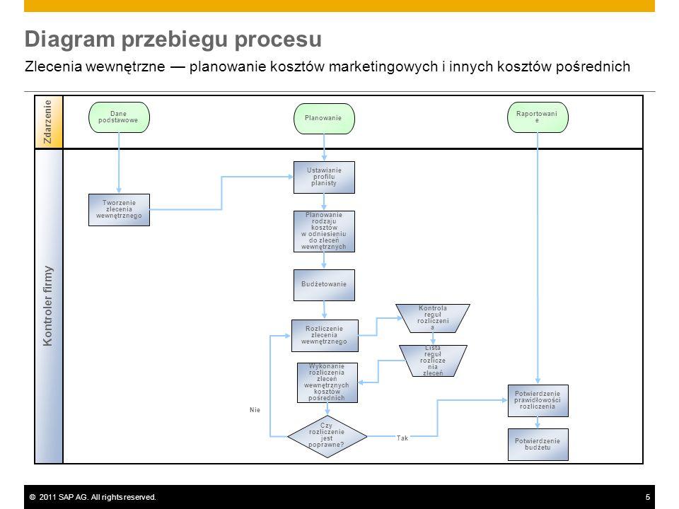 ©2011 SAP AG. All rights reserved.5 Nie Diagram przebiegu procesu Zlecenia wewnętrzne planowanie kosztów marketingowych i innych kosztów pośrednich Ko