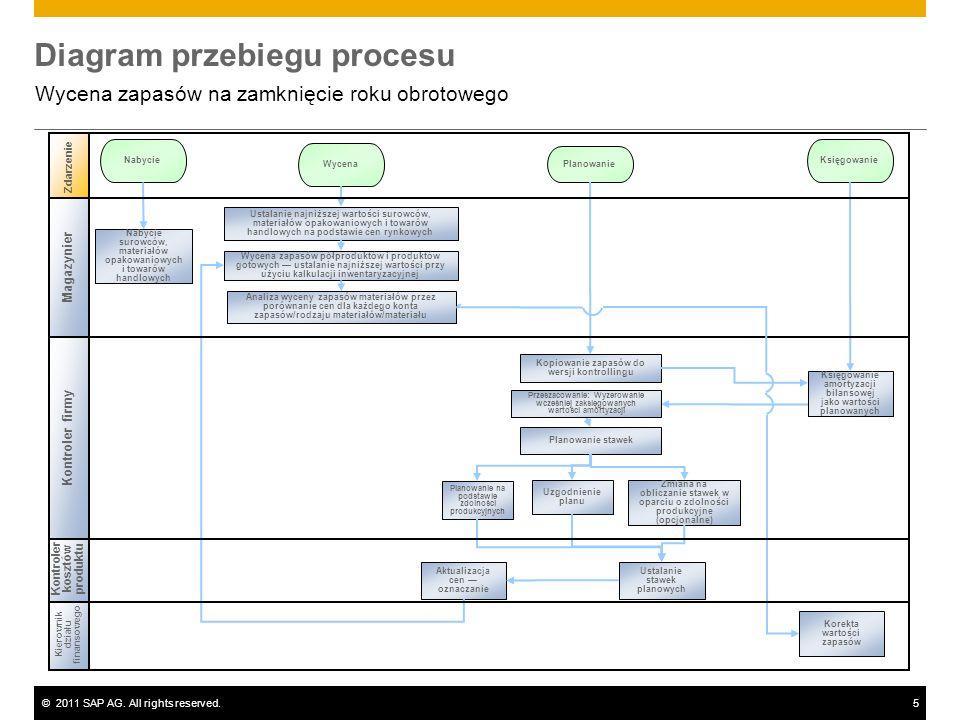 ©2011 SAP AG. All rights reserved.5 Diagram przebiegu procesu Wycena zapasów na zamknięcie roku obrotowego Kierownik działu finansowego Kontroler kosz