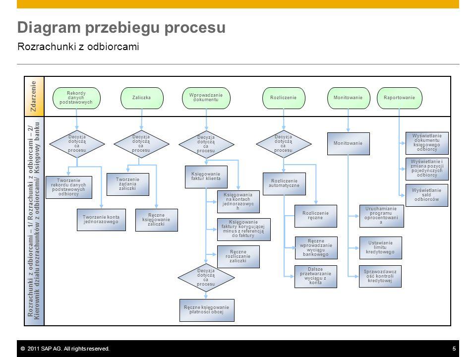 ©2011 SAP AG. All rights reserved.5 Diagram przebiegu procesu Rozrachunki z odbiorcami Decyzja dotyczą ca procesu Rekordy danych podstawowych Zaliczka