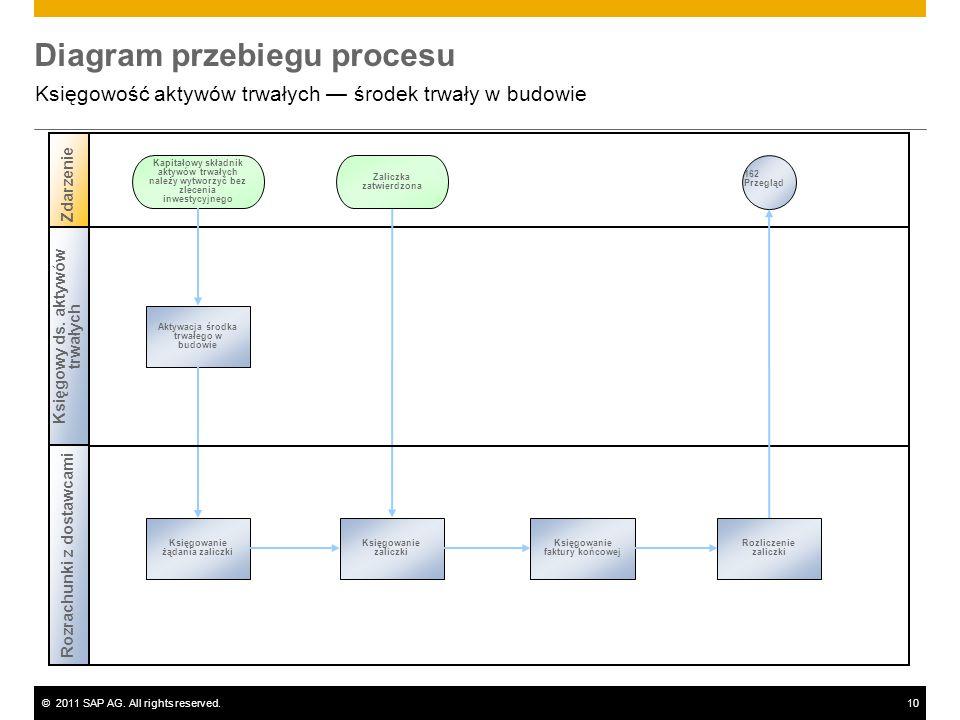 ©2011 SAP AG. All rights reserved.10 Diagram przebiegu procesu Księgowość aktywów trwałych środek trwały w budowie Księgowy ds. aktywów trwałych Zdarz