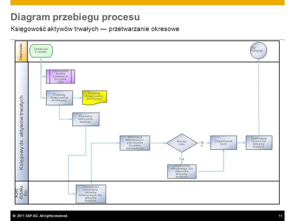 ©2011 SAP AG. All rights reserved.11 Diagram przebiegu procesu Księgowość aktywów trwałych przetwarzanie okresowe Księgowy ds. aktywów trwałych Zdarze