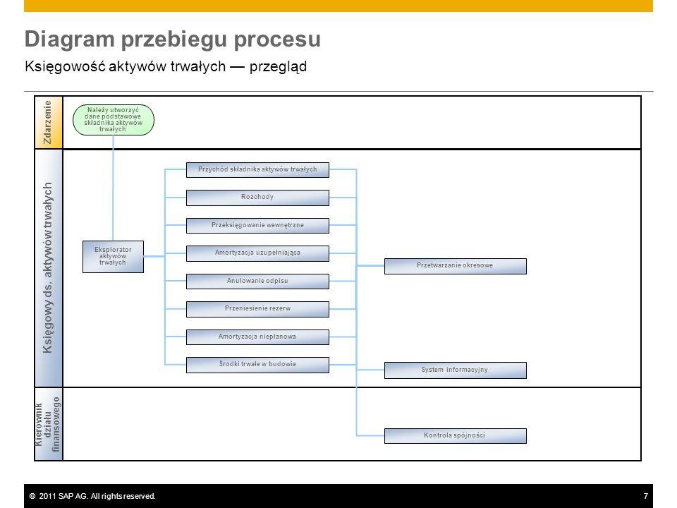 ©2011 SAP AG. All rights reserved.7 Diagram przebiegu procesu Księgowość aktywów trwałych przegląd Księgowy ds. aktywów trwałych Zdarzenie Eksplorator