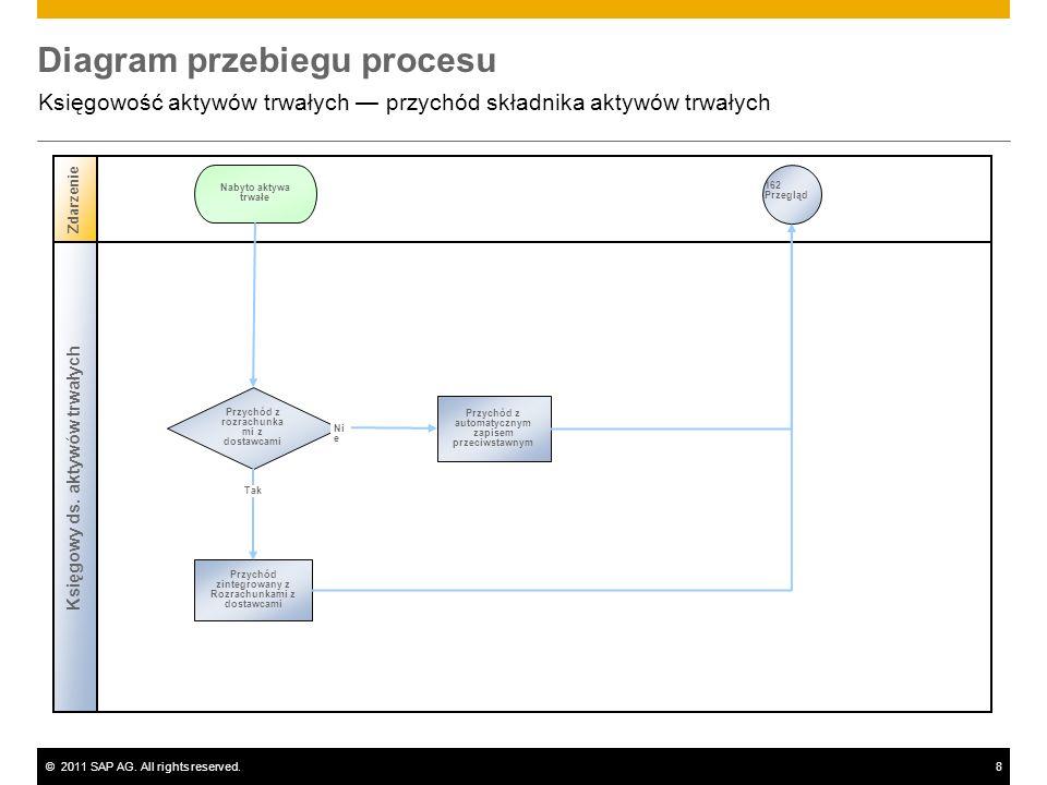 ©2011 SAP AG. All rights reserved.8 Diagram przebiegu procesu Księgowość aktywów trwałych przychód składnika aktywów trwałych Księgowy ds. aktywów trw