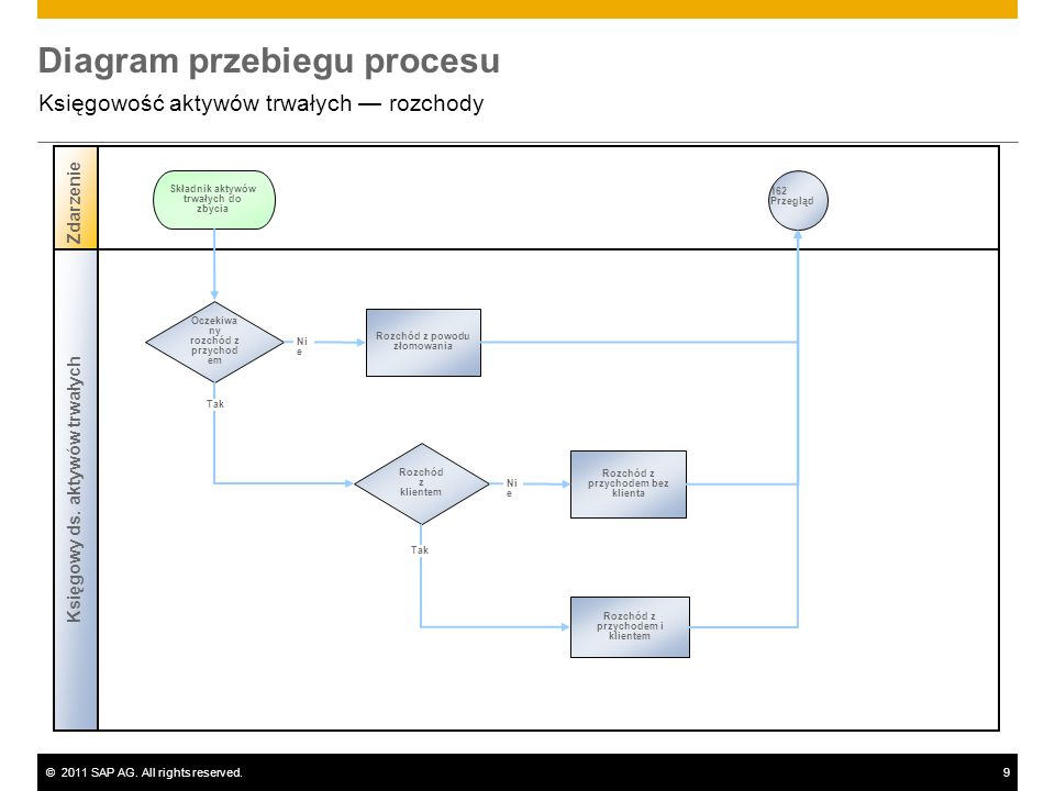 ©2011 SAP AG. All rights reserved.9 Diagram przebiegu procesu Księgowość aktywów trwałych rozchody Księgowy ds. aktywów trwałych Zdarzenie Oczekiwa ny