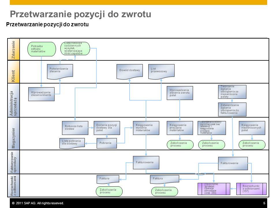 ©2011 SAP AG. All rights reserved.5 Przetwarzanie pozycji do zwrotu Rozrachunkiz odbiorcami Magazynier Potrzeba zakupu materiałów Wprowadzanie zleceni