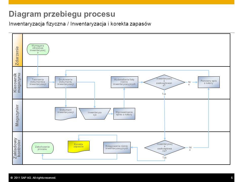 ©2011 SAP AG. All rights reserved.5 Diagram przebiegu procesu Inwentaryzacja fizyczna / Inwentaryzacja i korekta zapasów Kierownik magazynu Zakładowy
