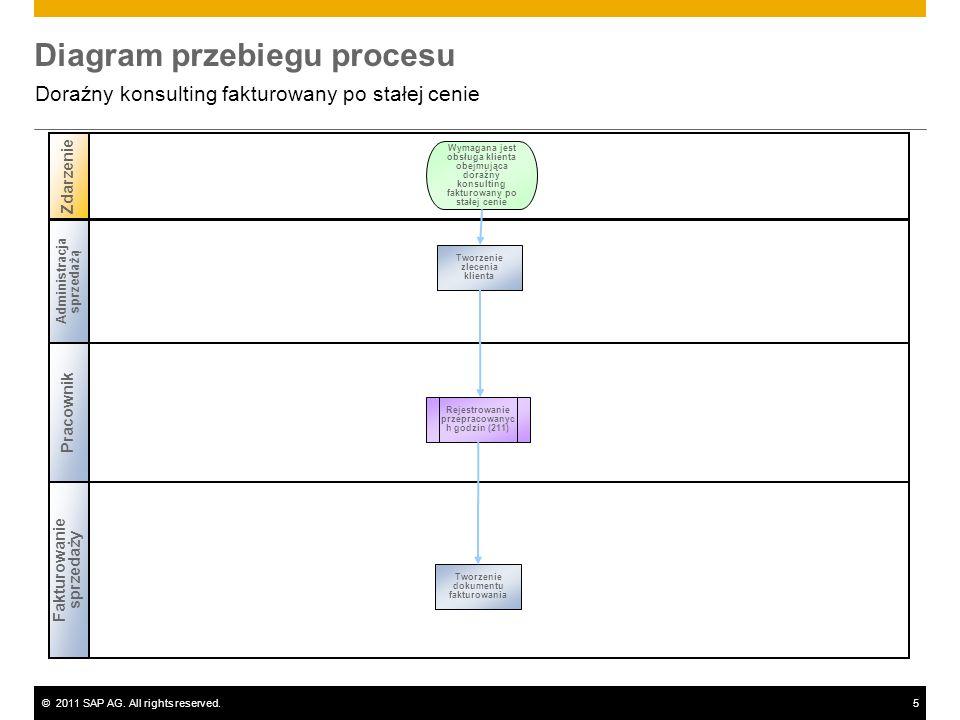 ©2011 SAP AG. All rights reserved.5 Diagram przebiegu procesu Doraźny konsulting fakturowany po stałej cenie Pracownik Fakturowanie sprzedaży Zdarzeni