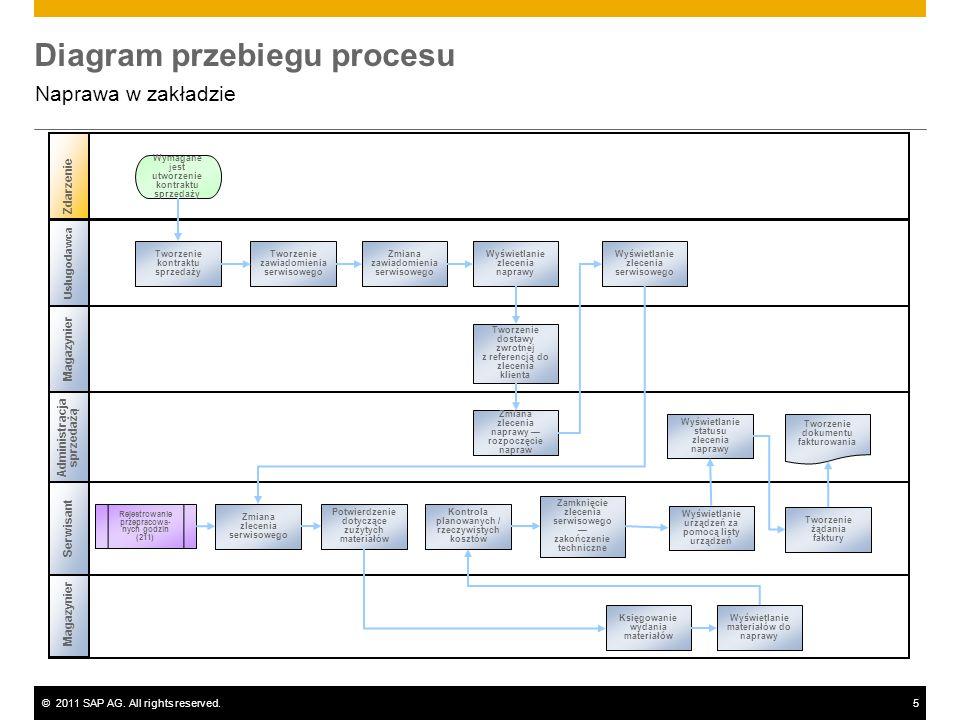 ©2011 SAP AG. All rights reserved.5 Diagram przebiegu procesu Naprawa w zakładzie Magazynier Administracja sprzedażą Magazynier Zdarzenie Serwisant Us