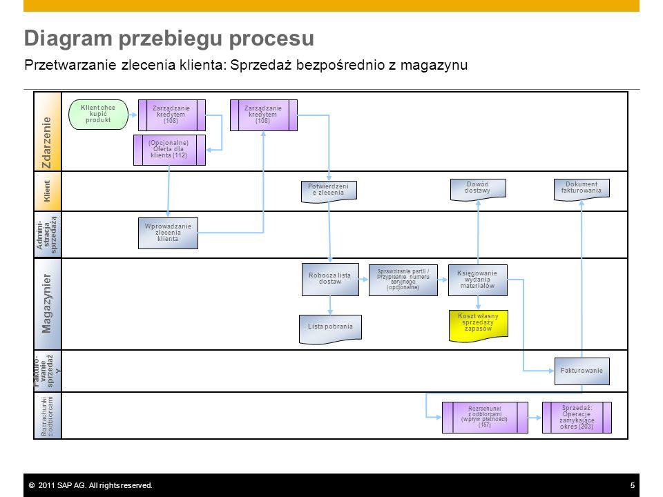 ©2011 SAP AG. All rights reserved.5 Diagram przebiegu procesu Przetwarzanie zlecenia klienta: Sprzedaż bezpośrednio z magazynu Klient Admini- stracja