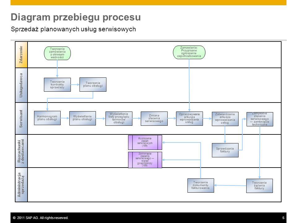 ©2011 SAP AG. All rights reserved.5 Diagram przebiegu procesu Sprzedaż planowanych usług serwisowych Usługodawca Serwisant Administracja sprzedażą Zda