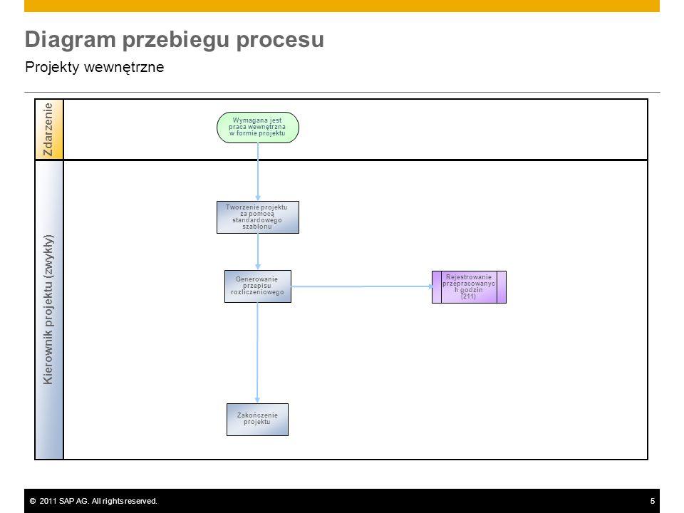 ©2011 SAP AG. All rights reserved.5 Diagram przebiegu procesu Projekty wewnętrzne Zdarzenie Kierownik projektu (zwykły) Rejestrowanie przepracowanyc h