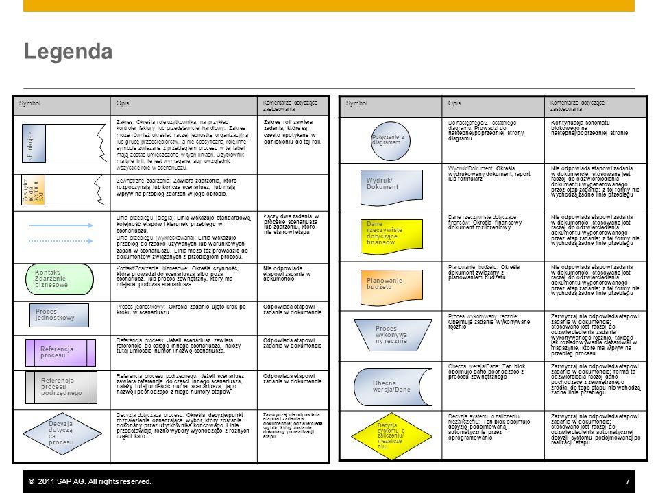 ©2011 SAP AG. All rights reserved.7 Legenda Symbol Opis Komentarze dotyczące zastosowania Do następnego/Z ostatniego diagramu: Prowadzi do następnej/p