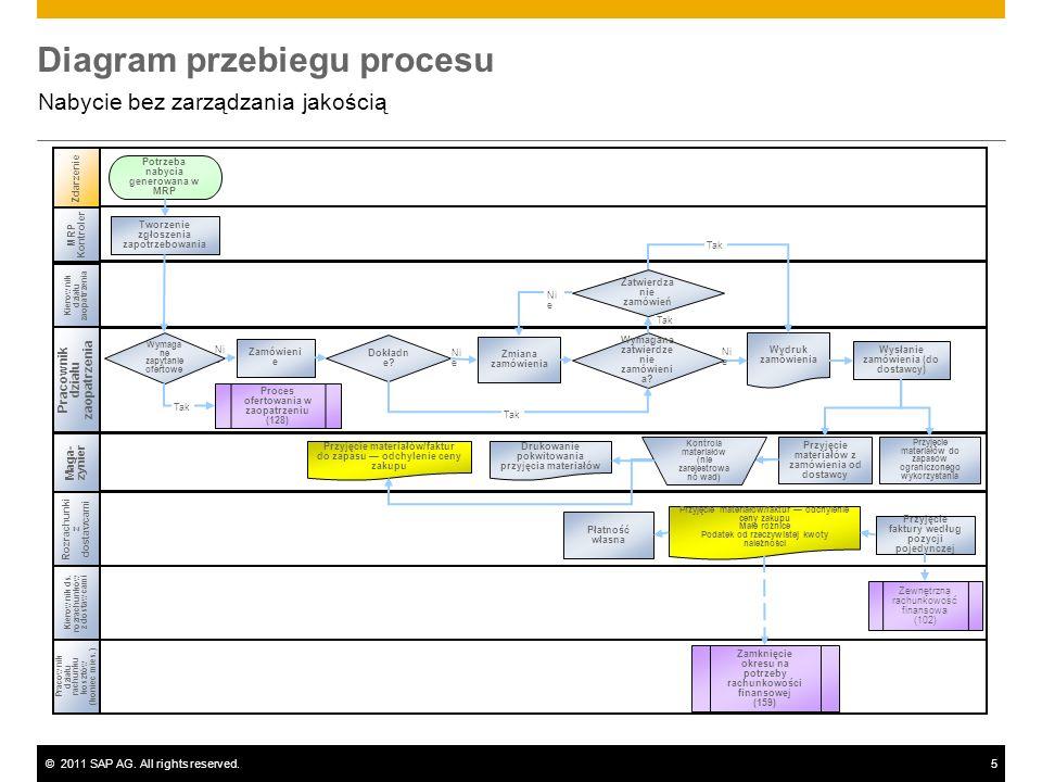 ©2011 SAP AG. All rights reserved.5 Diagram przebiegu procesu Nabycie bez zarządzania jakością Ni e Kierownik działu zaopatrzenia Pracownik działu zao