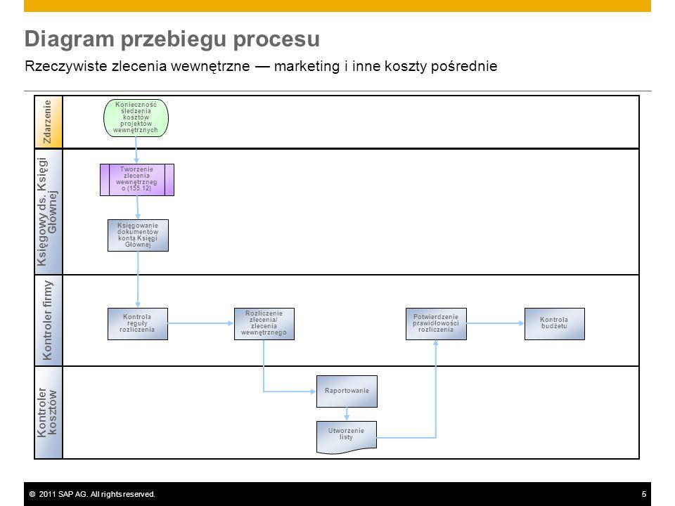 ©2011 SAP AG. All rights reserved.5 Diagram przebiegu procesu Rzeczywiste zlecenia wewnętrzne marketing i inne koszty pośrednie Księgowy ds. Księgi Gł