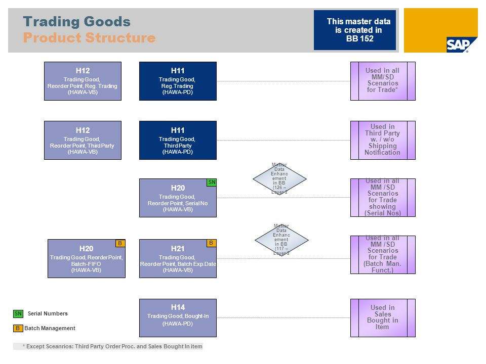 Trading Goods Product Structure Batch Management B H11 Trading Good, Reg.Trading (HAWA-PD) H12 Trading Good, Reorder Point, Reg. Trading (HAWA-VB) H20