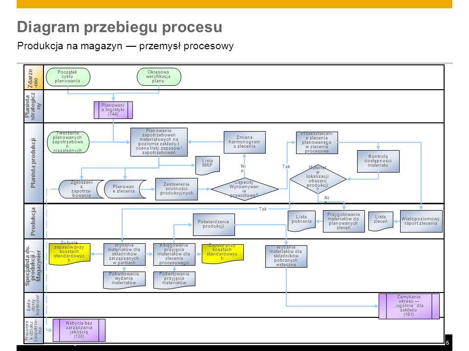 ©2011 SAP AG. All rights reserved.5 Diagram przebiegu procesu Produkcja na magazyn przemysł procesowy Produkcja Zdarze-nie Zakła- dowy kontroler Zamyk