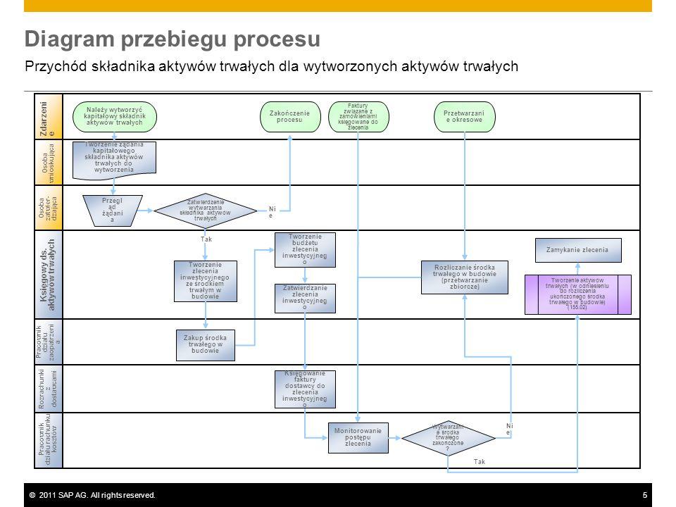 ©2011 SAP AG. All rights reserved.5 Diagram przebiegu procesu Przychód składnika aktywów trwałych dla wytworzonych aktywów trwałych Pracownik działu r