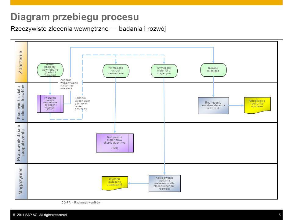 ©2011 SAP AG. All rights reserved.5 Diagram przebiegu procesu Rzeczywiste zlecenia wewnętrzne badania i rozwój Pracownik działu rachunku kosztów Magaz