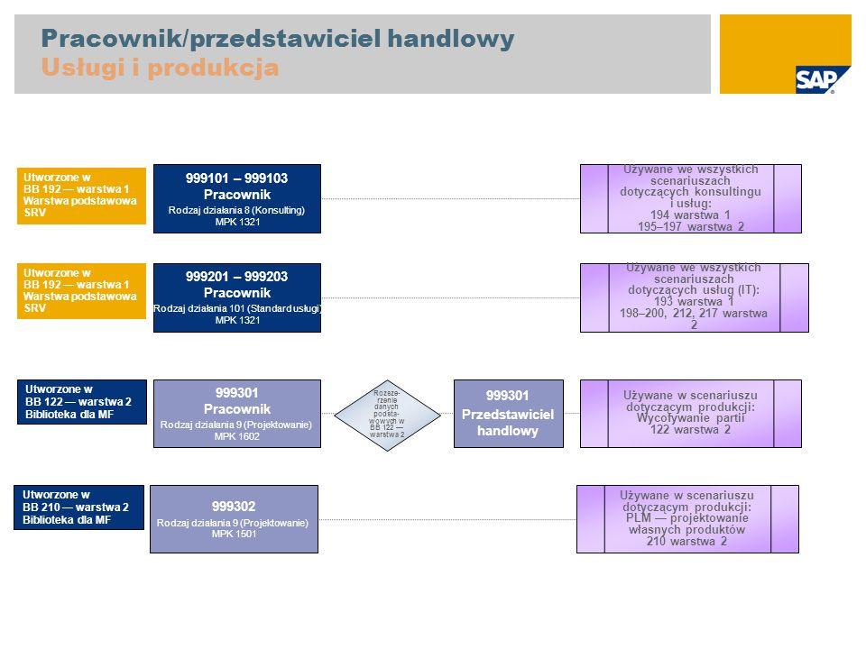 System projektowy dane podstawowe Struktura elementu PSP S-EXT Standardowy element PSP, Projekt usług zewnętrznych Te dane podstawowe są tworzone w BB 196 i 197 S-EXT-10 Faza 1, Studium projektu S-EXT-20 Faza 2, Projektowanie S-INT Standardowy element PSP, Projekt usług wewnętrznych S-EXT-10 Faza 1, Studium projektu S-INT-20 Faza 2, Projektowanie Używane w scenariuszu dotyczącym usług: 196 warstwa 2 Używane w scenariuszu dotyczącym usług: 197 warstwa 2